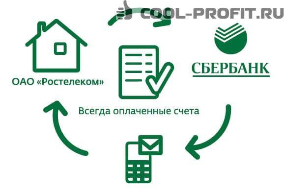 kak-podklyuchit-bystryy-platezh-sberbanka