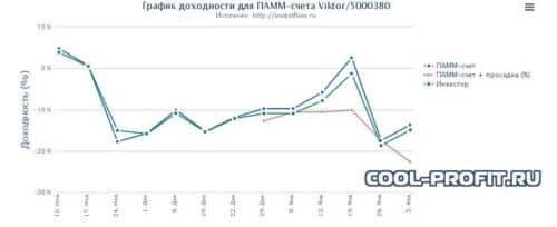 график доходности памм счет viktor (5000380) для сайта cool-profit.ru