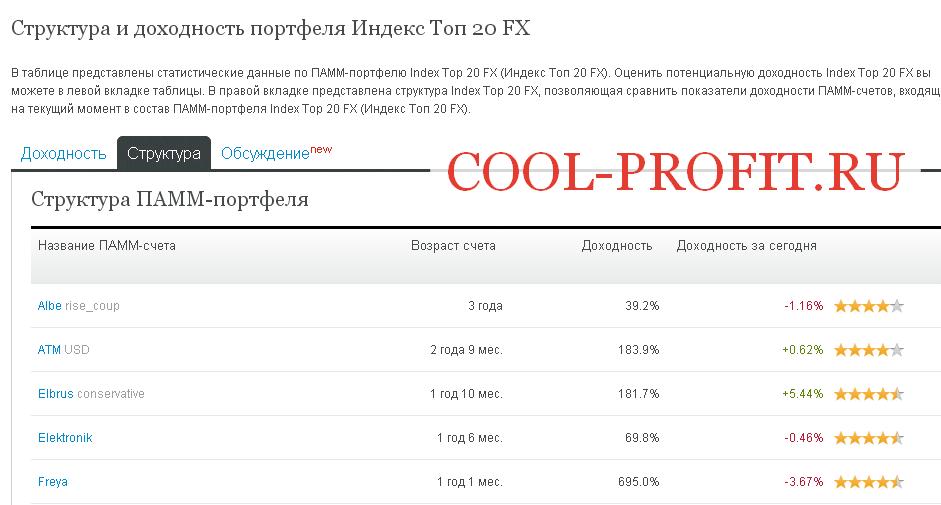 Структура портфеля Индекс Топ 20 FX от брокера Альпари (для cool-profit.ru)
