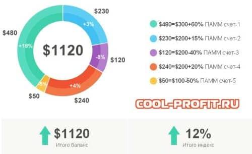 распределение прибыли от инвестирования в индекс cool-profit.ru