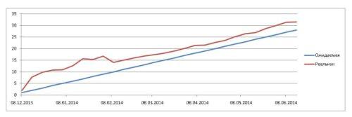 график ожидаемой и реальной доходности для cool-profit.ru на 15-06-2014
