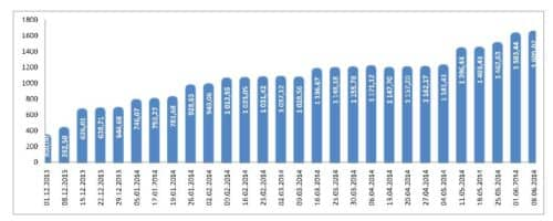 график суммы инвестированных средств cool-profit.ru на 08-06-2014