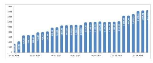 график суммы инвестированных средств cool-profit.ru на 15-06-2014