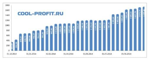 график суммы инвестированных средств cool-profit.ru на 29-06-2014