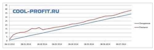 график ожидаемой и реальной доходности для cool-profit.ru на 27-07-2014