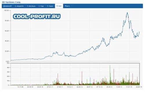 график роста цен акций компании 3d systems для cool-profit.ru