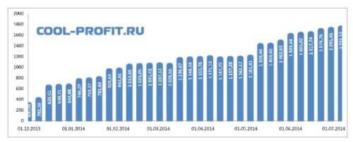 график суммы инвестированных средств cool-profit.ru на 06-07-2014