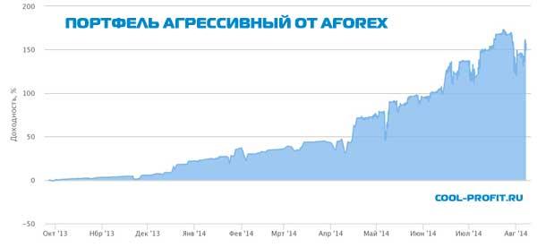Портфель агрессивный (TopSize) от Aforex для cool-profit.ru