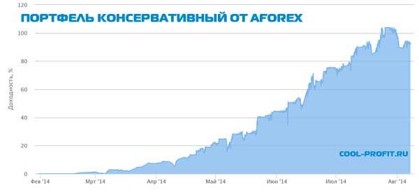 Портфель консервативный (MyAim) от Aforex для cool-profit.ru