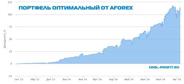 Портфель оптимальный (LuxkySeason) от Aforex для cool-profit.ru