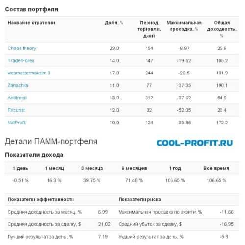 Состав и детали портфеля LuckySeason от Aforex для cool-profit.ru