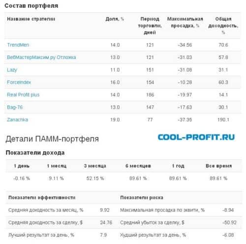 Состав и детали портфеля MyAim от Aforex для cool-profit.ru