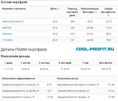 Состав и детали портфеля TopSize от Aforex для cool-profit.ru