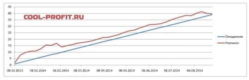 график ожидаемой и реальной доходности для cool-profit.ru на 31-08-2014