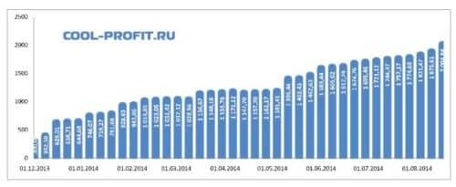 график суммы инвестированных средств cool-profit.ru на 17-08-2014