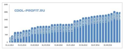 график суммы инвестированных средств cool-profit.ru на 31-08-2014