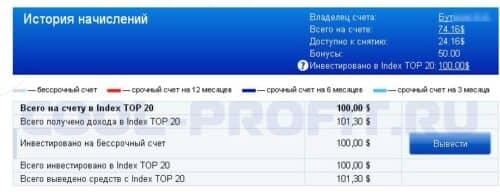 история начислений в Forex MMCIS cool-profit.ru