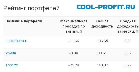 рейтинг памм портфелей от AFOREX для cool-profit.ru