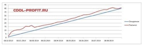 график ожидаемой и реальной доходности для cool-profit.ru на 07-09-2014