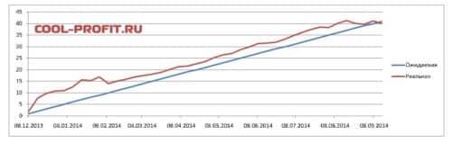 график ожидаемой и реальной доходности для cool-profit.ru на 14-09-2014