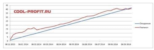график ожидаемой и реальной доходности для cool-profit.ru на 21-09-2014