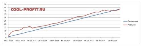 график ожидаемой и реальной доходности для cool-profit.ru на 28-09-2014