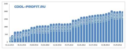 график суммы инвестированных средств cool-profit.ru на 14-09-2014