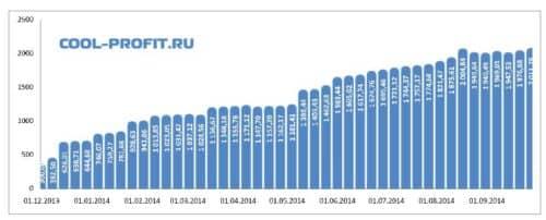график суммы инвестированных средств cool-profit.ru на 28-09-2014