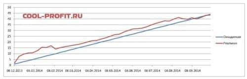 график ожидаемой и реальной доходности для cool-profit.ru на 05-10-2014