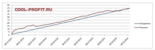 график ожидаемой и реальной доходности для cool-profit.ru на 12-10-2014