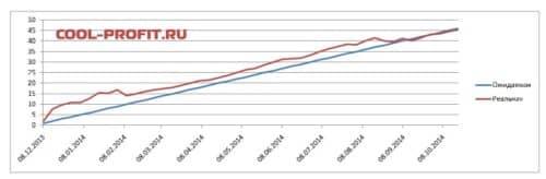 график ожидаемой и реальной доходности для cool-profit.ru на 19-10-2014