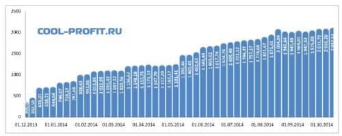 график суммы инвестированных средств cool-profit.ru на 12-10-2014