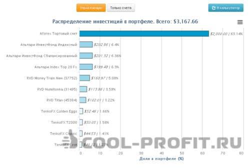 структура (состав) моего инвестиционного портфеля cool-profit.ru на 15 февраля 2015