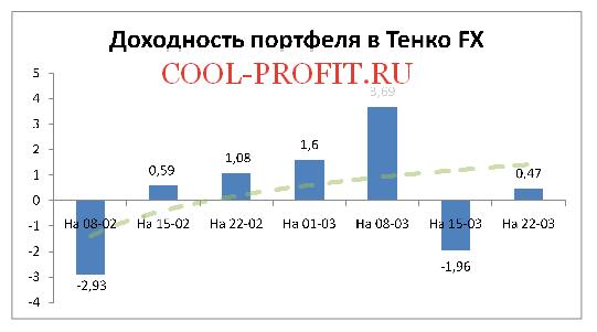 Доходность моего портфеля в Tenko FX на 22-03-2015 (cool-profit.ru)