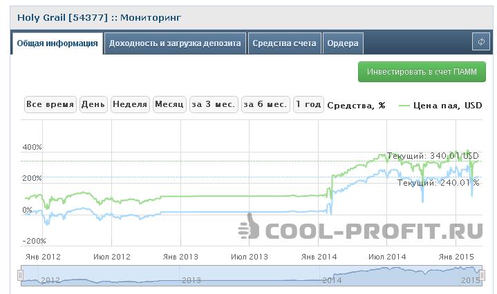 Мониторинг Памм счета Holy Grail (54377) (для cool-profit.ru)