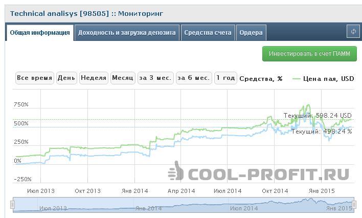 Мониторинг Памм счета Technical analisys (98505) (для cool-profit.ru)
