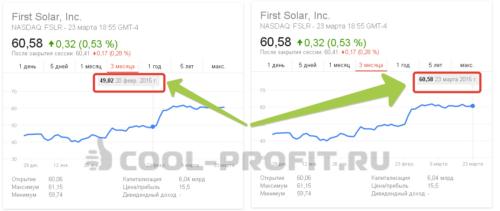 Структурированный продукт Альпари - Рост акций First Solar  (для cool-profit.ru)