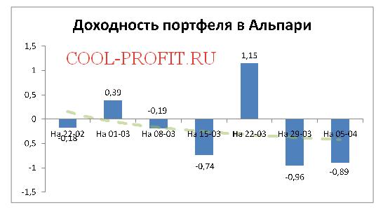 Доходность моего портфеля в Alpari на 05-04-2015 (cool-profit.ru)