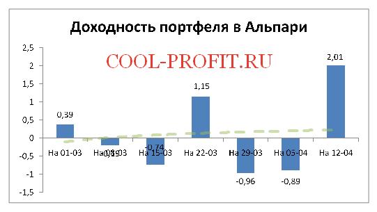 Доходность моего портфеля в Alpari на 12-04-2015 (cool-profit.ru)