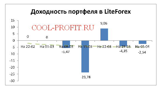 Доходность моего портфеля в LiteForex на 05-04-2015 (cool-profit.ru)