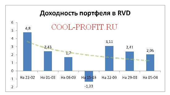 Доходность моего портфеля в RVD Markets на 05-04-2015 (cool-profit.ru)