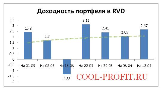 Доходность моего портфеля в RVD Markets на 12-04-2015 (cool-profit.ru)