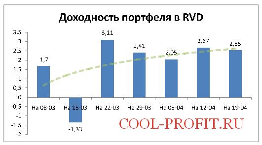 Доходность моего портфеля в RVD Markets на 19-04-2015 (cool-profit.ru)