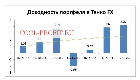 Доходность моего портфеля в Tenko FX на 05-04-2015 (cool-profit.ru)