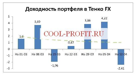 Доходность моего портфеля в Tenko FX на 12-04-2015 (cool-profit.ru)