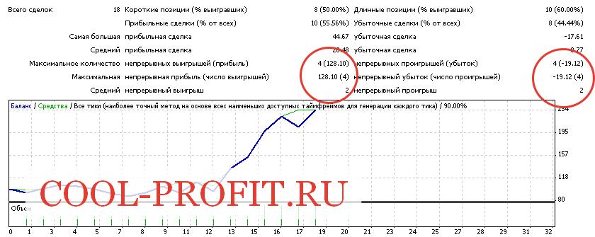 Количество непрерывных выигрышей (cool-profit.ru)