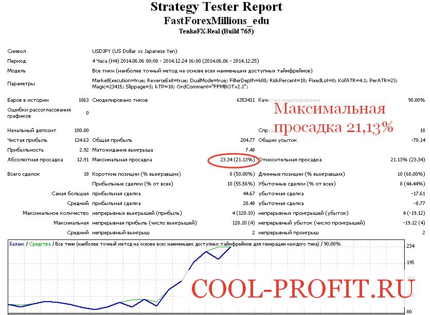 Максимальная просадка при тестировании торговой системы (cool-profit.ru)