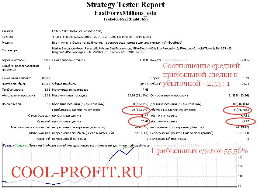 Процент прибыльных сделок (cool-profit.ru)