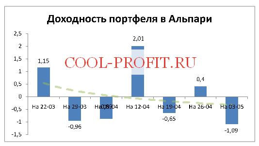 Доходность моего портфеля в Альпари на 03-05-2015 (cool-profit.ru)