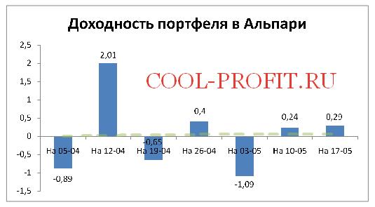 Доходность моего портфеля в Alpari на 17-05-2015 (cool-profit.ru)